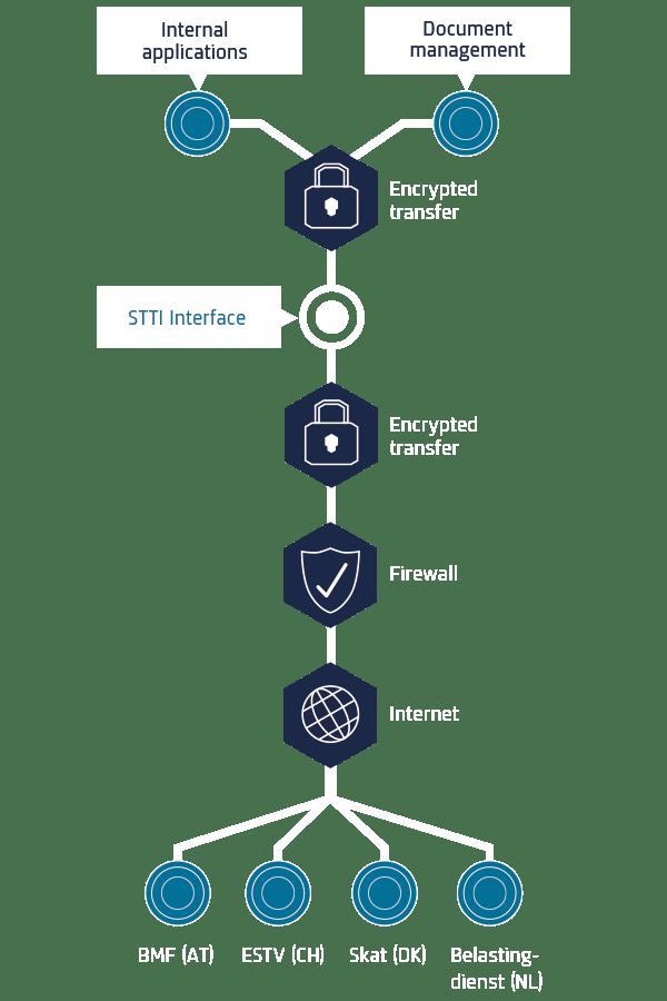 STTI Process RAQUEST