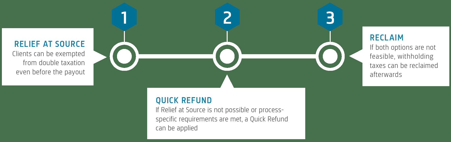 RAQUEST Software Process